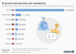 España Inmobiliaria Océano